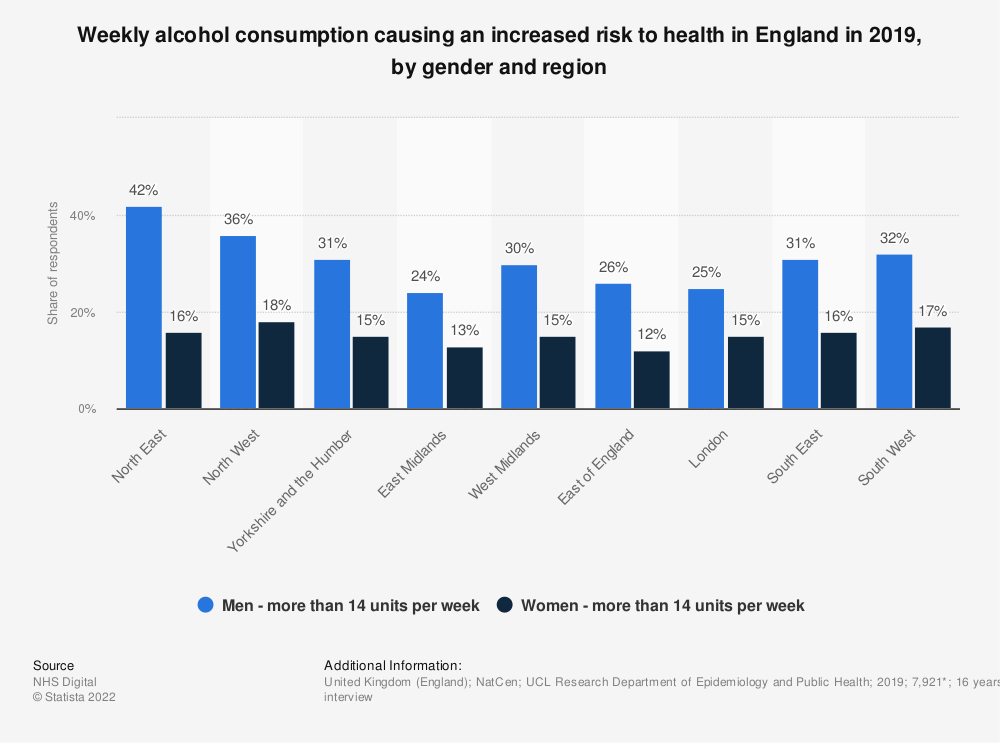 Statistic: Weekly alcohol consumption causing an increased risk to health in England in 2019, by gender and region | Statista