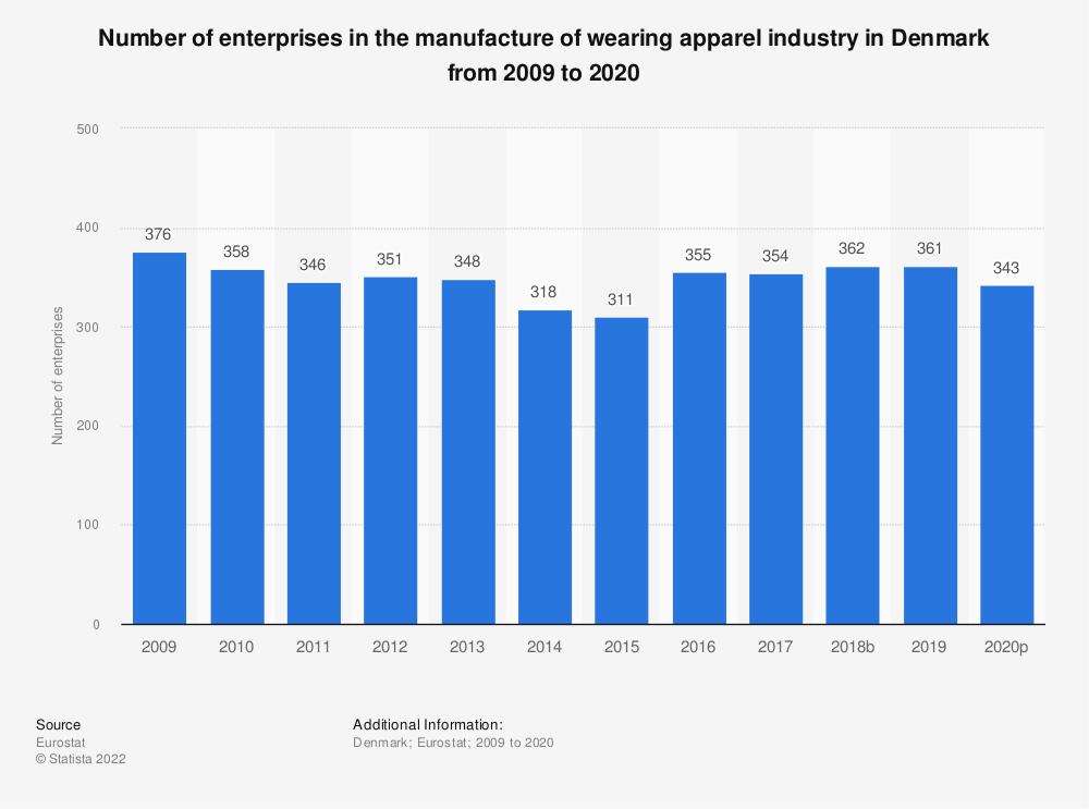 Statistic: Number of enterprises in the manufacture of wearing apparel industry in Denmark from 2008 to 2017 | Statista