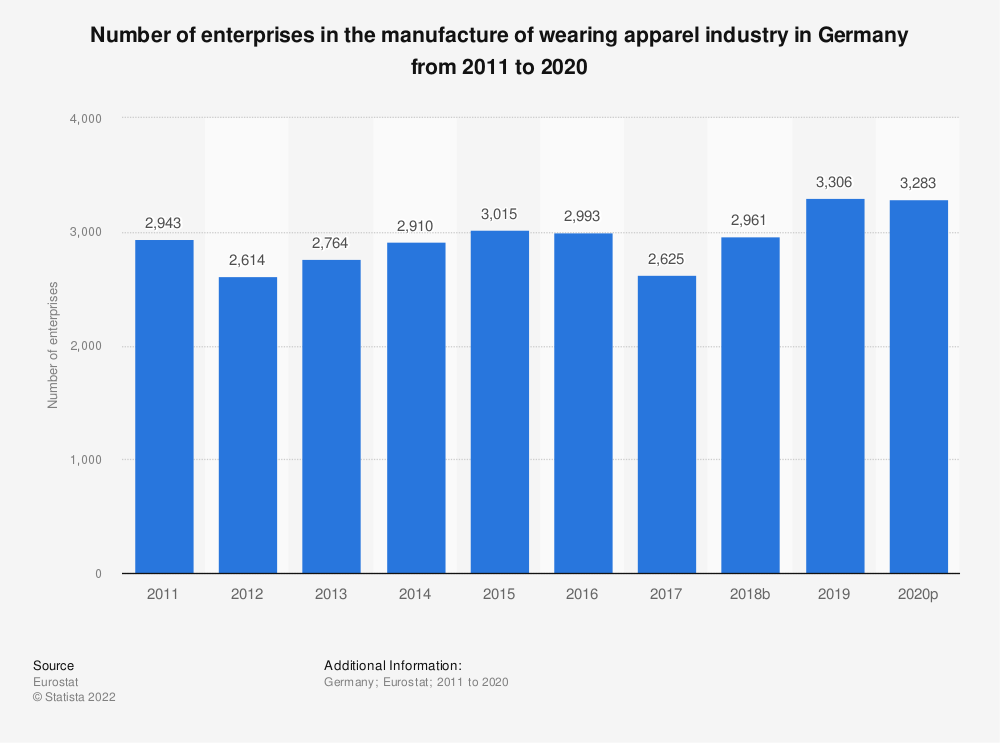 Statistic: Number of enterprises in the manufacture of wearing apparel industry in Germany from 2008 to 2017 | Statista