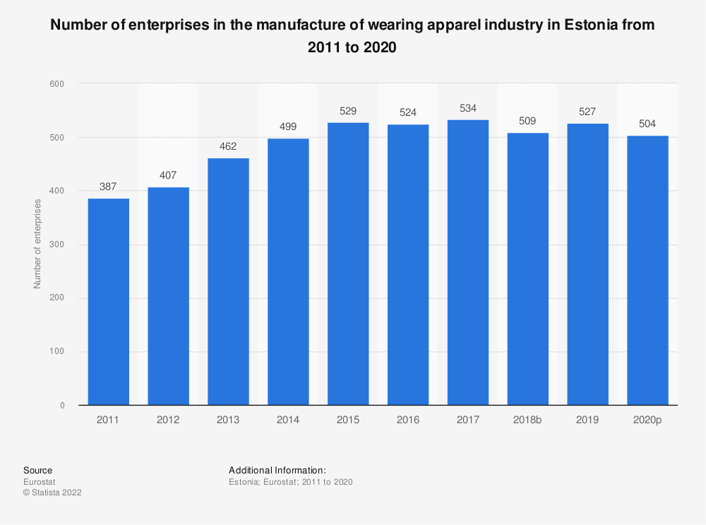 Statistic: Number of enterprises in the manufacture of wearing apparel industry in Estonia from 2008 to 2017 | Statista