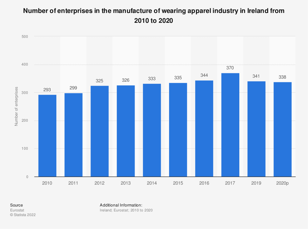 Statistic: Number of enterprises in the manufacture of wearing apparel industry in Ireland from 2008 to 2017 | Statista
