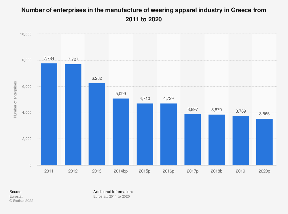 Statistic: Number of enterprises in the manufacture of wearing apparel industry in Greece from 2008 to 2017 | Statista