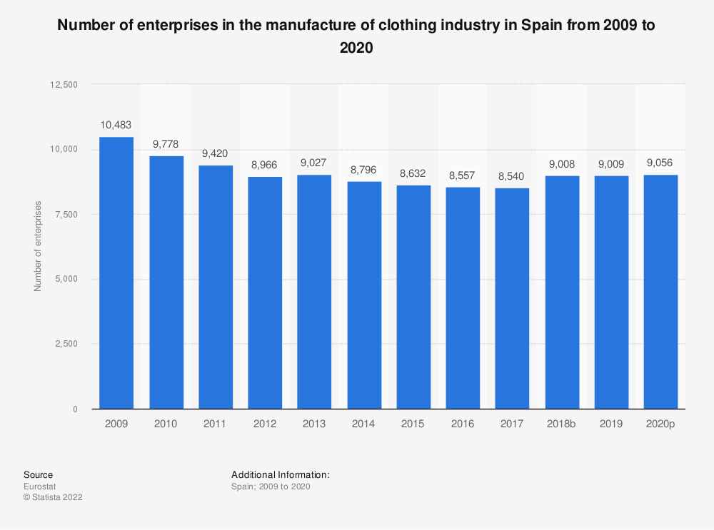 Statistic: Number of enterprises in the manufacture of clothing industry in Spain from 2008 to 2017 | Statista