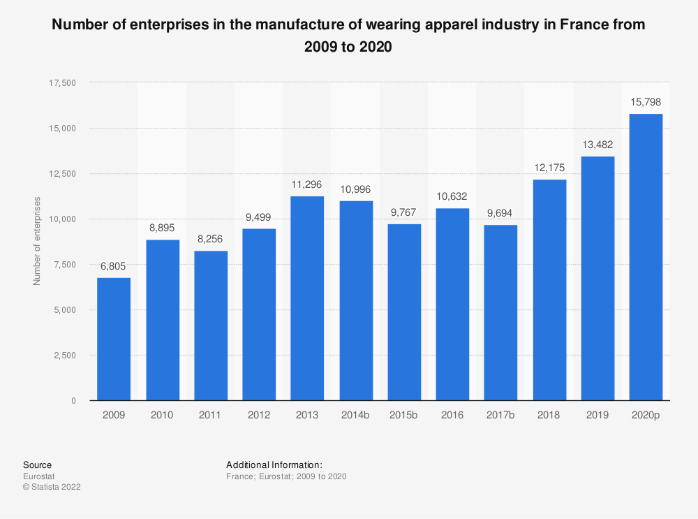Statistic: Number of enterprises in the manufacture of wearing apparel industry in France from 2008 to 2016 | Statista