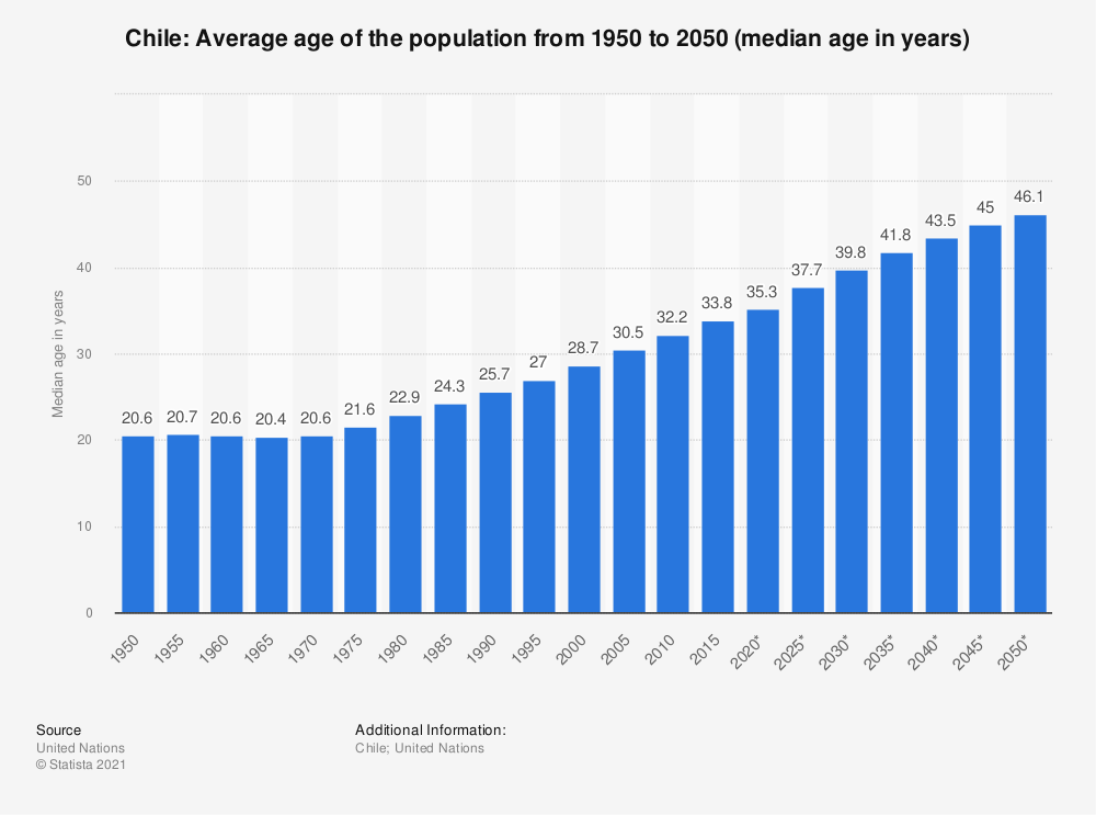 Statistic: Chile: Average age of the population from 1950 to 2050 (median age in years) | Statista