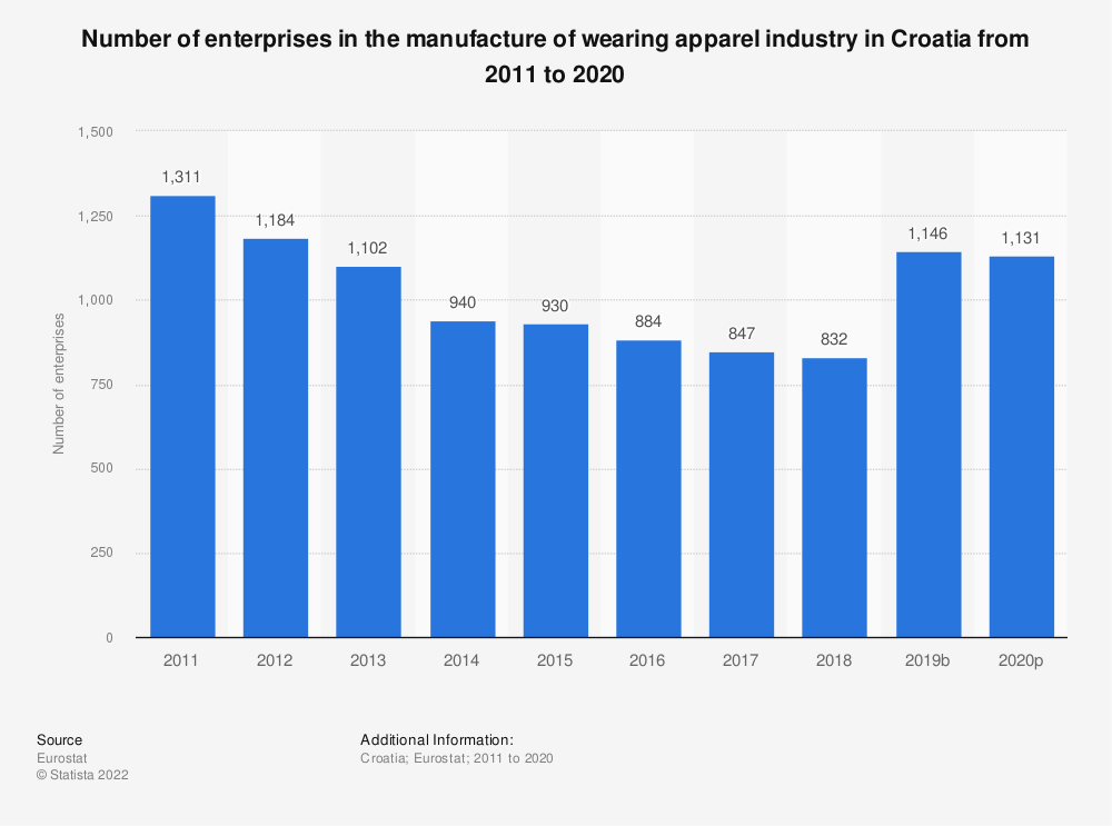 Statistic: Number of enterprises in the manufacture of wearing apparel industry in Croatia from 2008 to 2017 | Statista