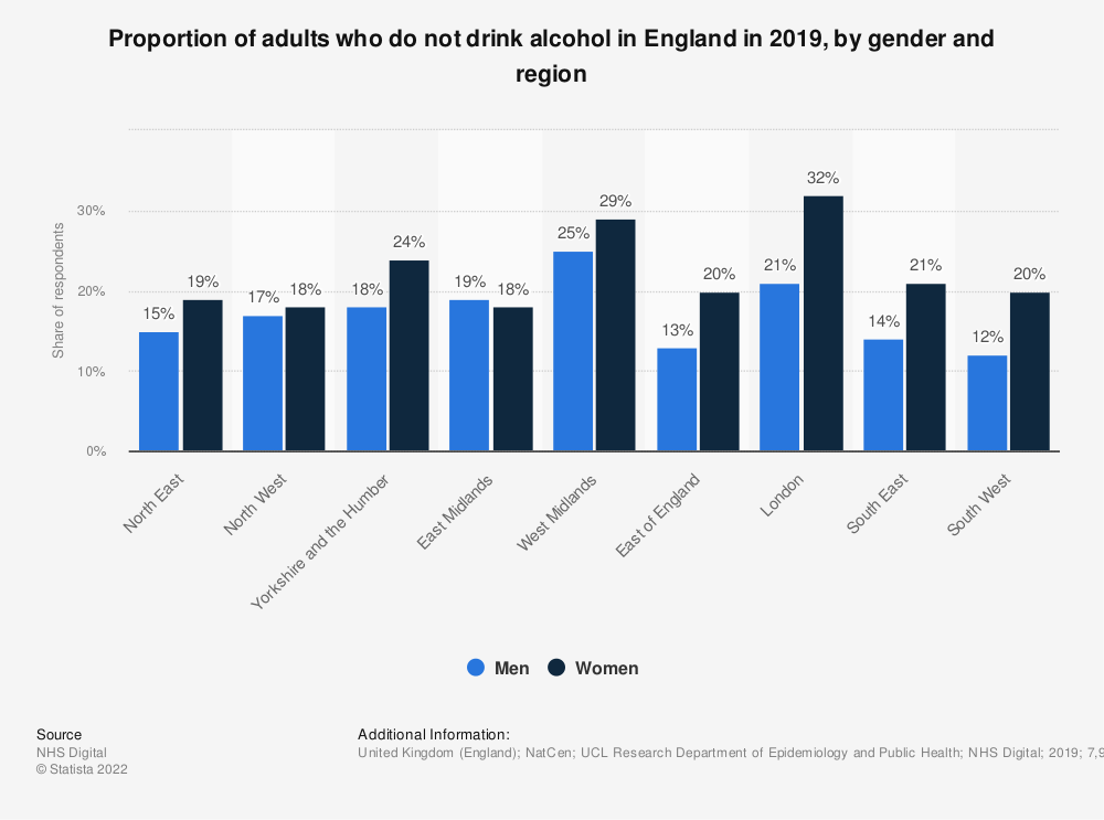 Statistic: Proportion of adults who do not drink alcohol in England in 2018, by gender and region** | Statista