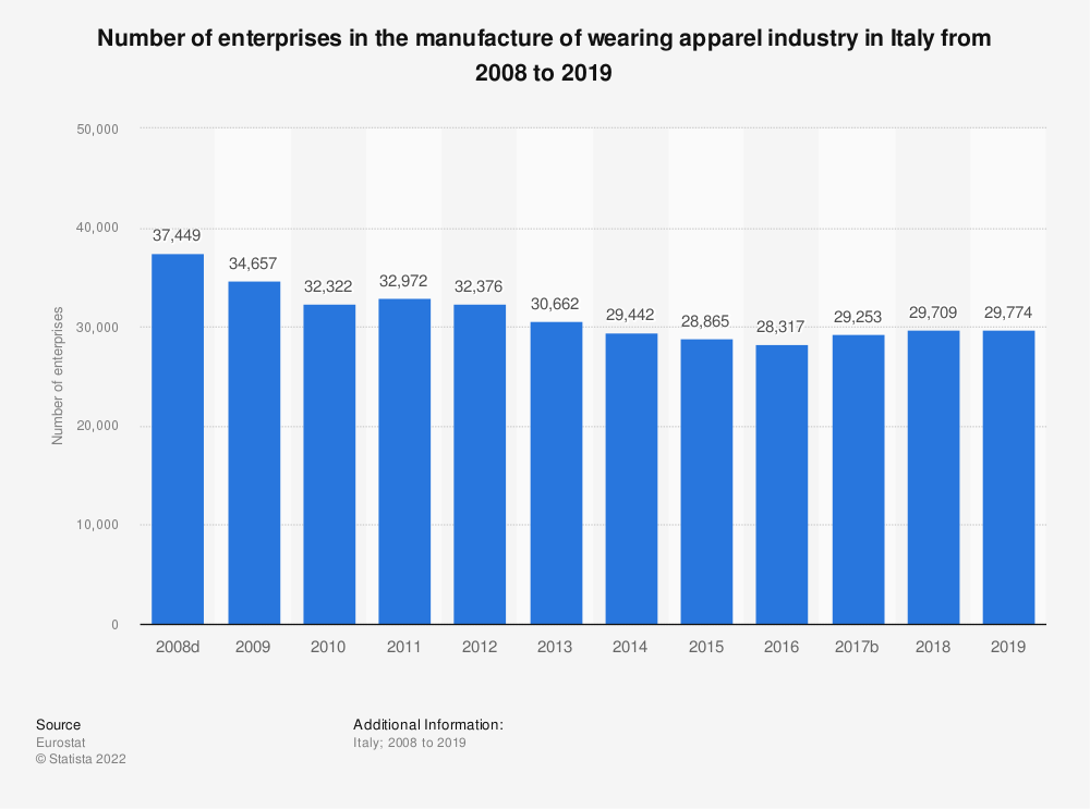 Statistic: Number of enterprises in the manufacture of wearing apparel industry in Italy from 2008 to 2017 | Statista