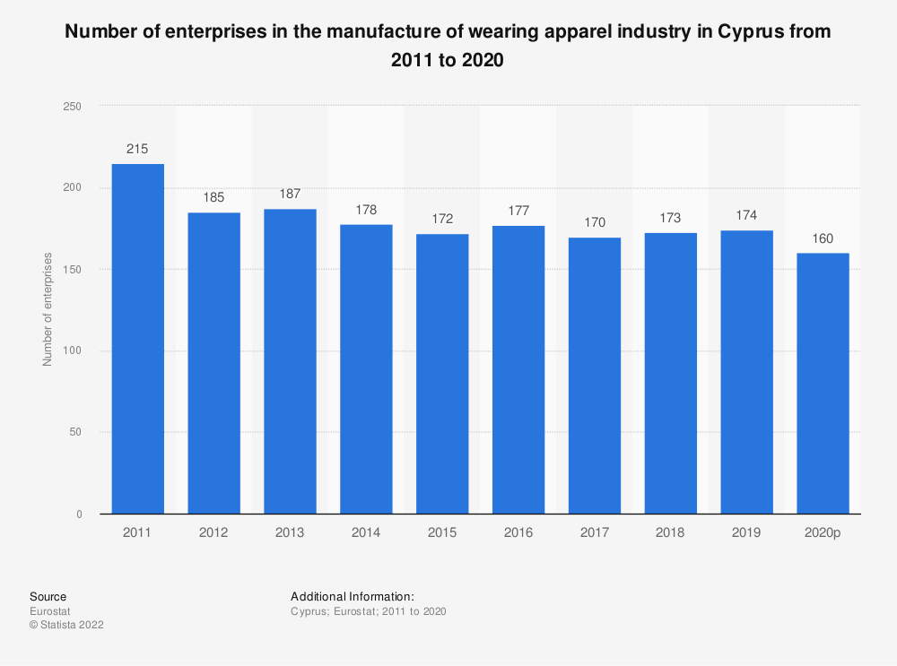 Statistic: Number of enterprises in the manufacture of wearing apparel industry in Cyprus from 2006 to 2017 | Statista