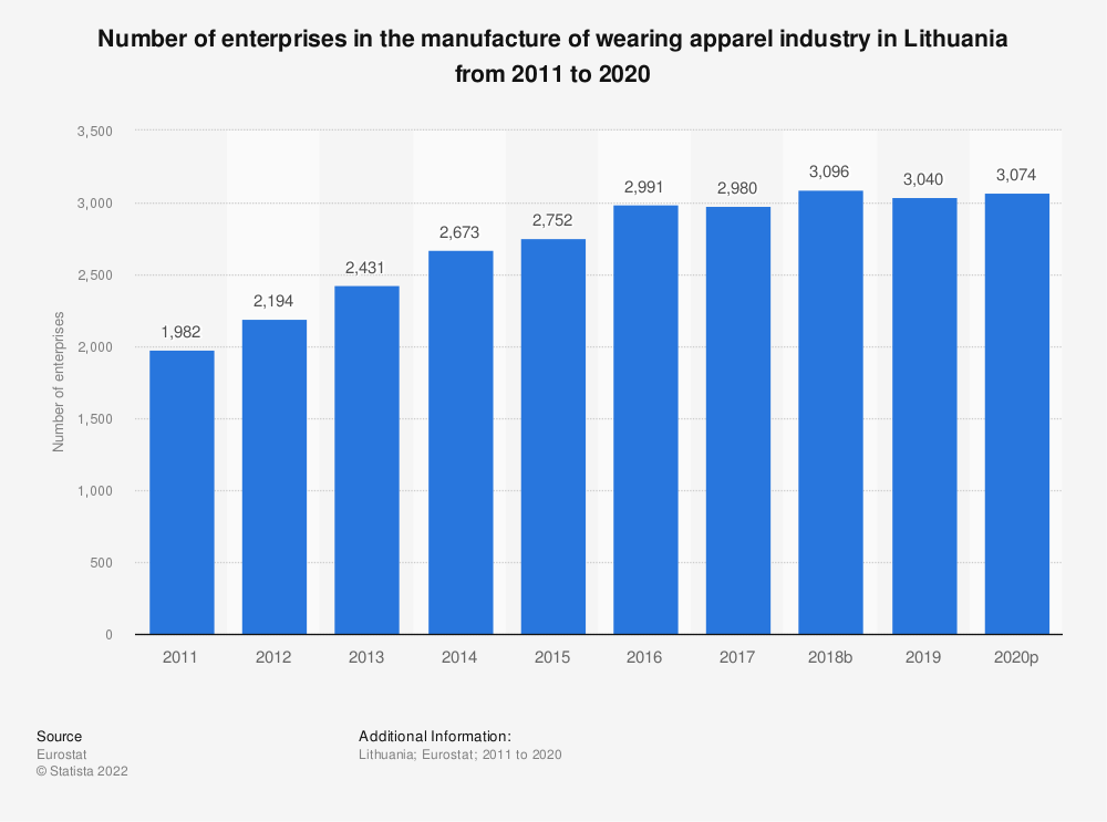 Statistic: Number of enterprises in the manufacture of wearing apparel industry in Lithuania from 2008 to 2017 | Statista