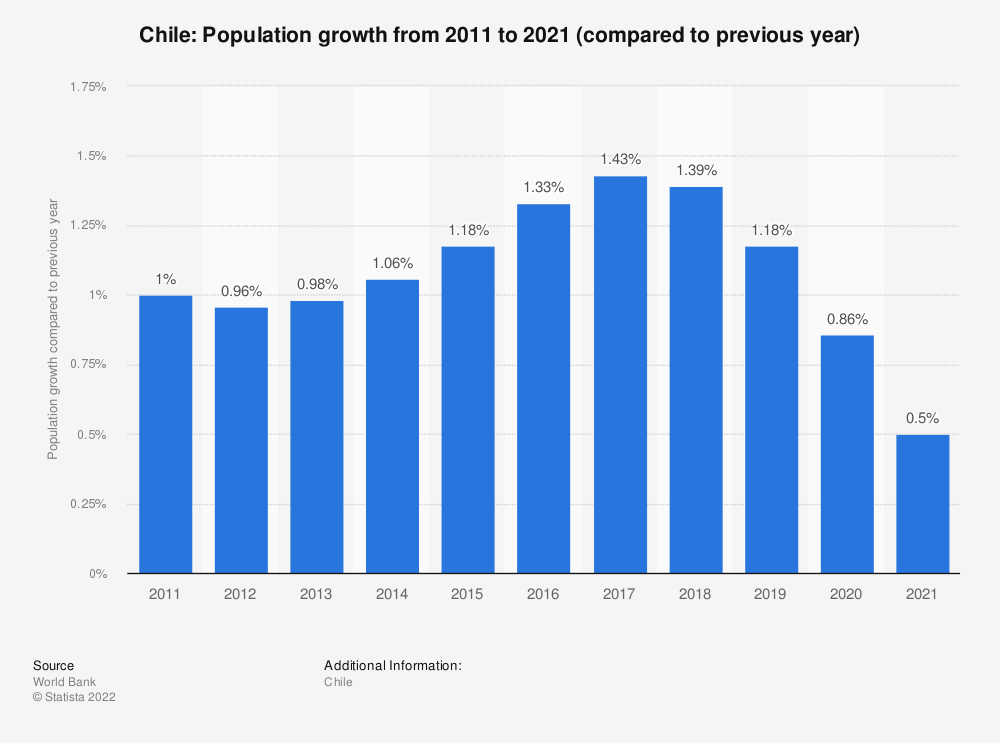 Statistic: Chile: Population growth from 2008 to 2018 (compared to previous year) | Statista