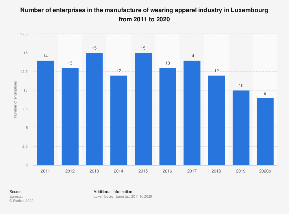 Statistic: Number of enterprises in the manufacture of wearing apparel industry in Luxembourg from 2008 to 2017 | Statista