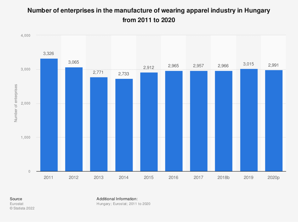 Statistic: Number of enterprises in the manufacture of wearing apparel industry in Hungary from 2008 to 2017 | Statista