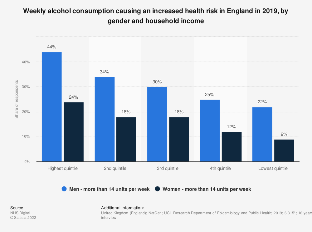 Statistic: Weekly alcohol consumption causing an increased health risk in England in 2018, by gender and household income | Statista