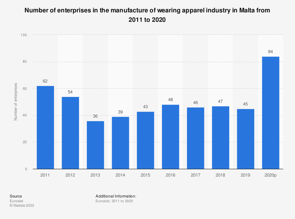 Statistic: Number of enterprises in the manufacture of wearing apparel industry in Malta from 2008 to 2017 | Statista