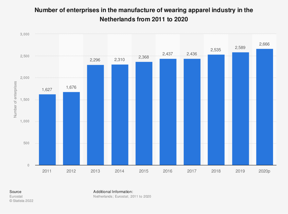 Statistic: Number of enterprises in the manufacture of wearing apparel industry in the Netherlands from 2008 to 2017 | Statista