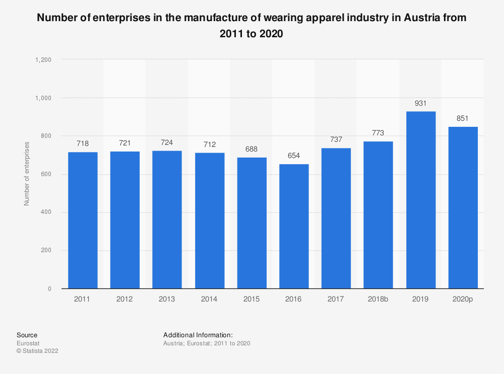Statistic: Number of enterprises in the manufacture of wearing apparel industry in Austria from 2008 to 2017 | Statista