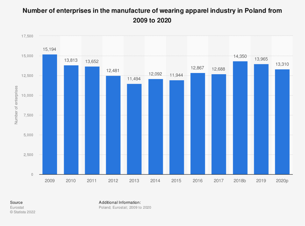 Statistic: Number of enterprises in the manufacture of wearing apparel industry in Poland from 2008 to 2017 | Statista