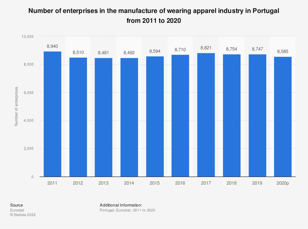 Statistic: Number of enterprises in the manufacture of wearing apparel industry in Portugal from 2008 to 2017 | Statista