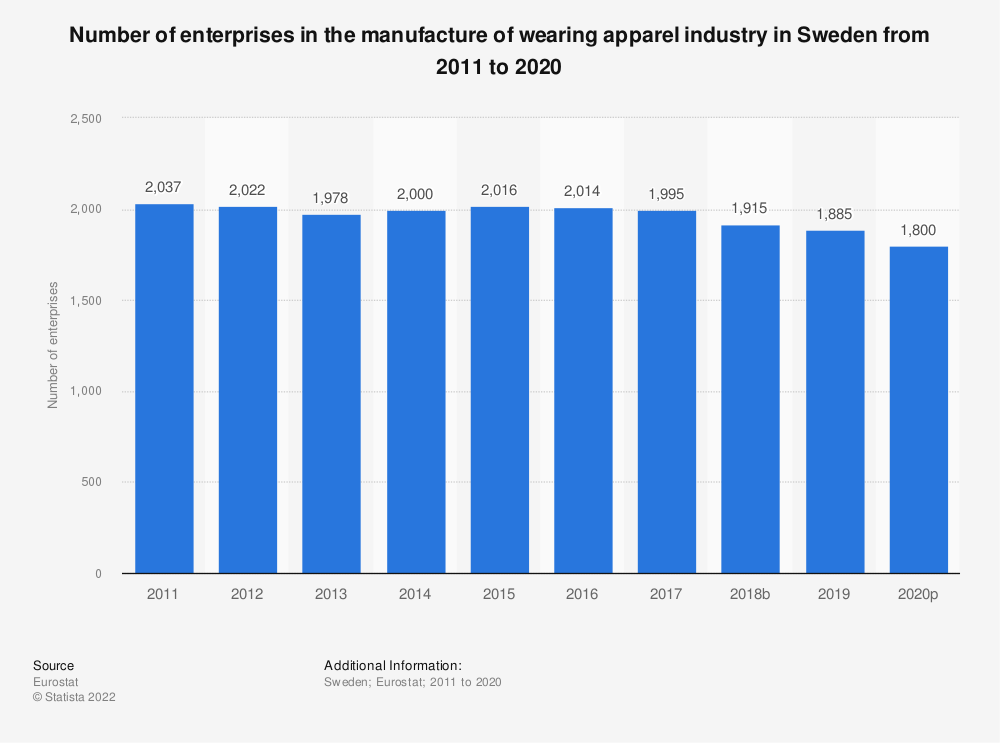Statistic: Number of enterprises in the manufacture of wearing apparel industry in Sweden from 2008 to 2017 | Statista