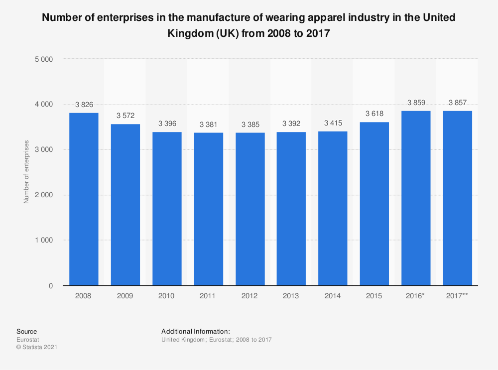 Statistic: Number of enterprises in the manufacture of wearing apparel industry in the United Kingdom (UK) from 2008 to 2017 | Statista