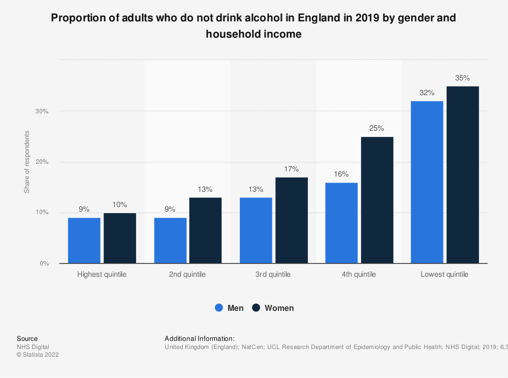 Statistic: Proportion of adults who do not drink alcohol in England in 2018, by gender and household income** | Statista