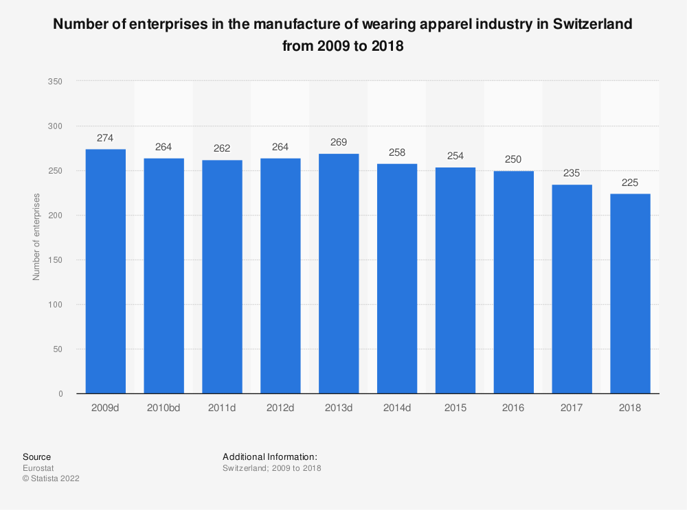 Statistic: Number of enterprises in the manufacture of wearing apparel industry in Switzerland from 2009 to 2017 | Statista