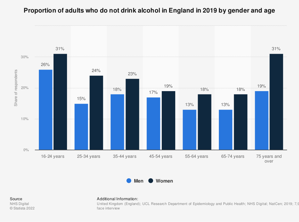 Statistic: Proportion of adults who do not drink alcohol in England in 2018, by gender and age** | Statista