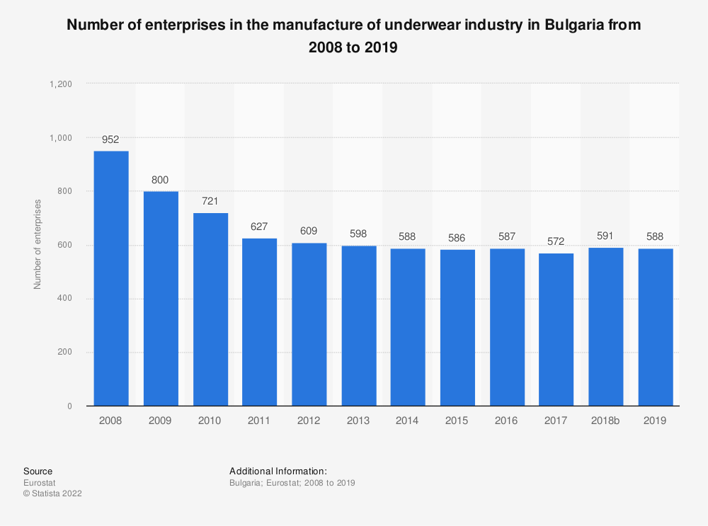 Statistic: Number of enterprises in the manufacture of underwear industry in Bulgaria from 2008 to 2018 | Statista