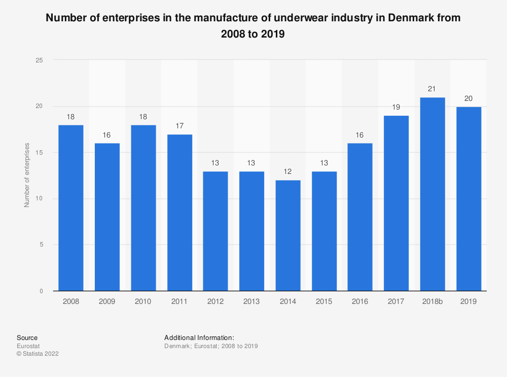 Statistic: Number of enterprises in the manufacture of underwear industry in Denmark from 2008 to 2016 | Statista