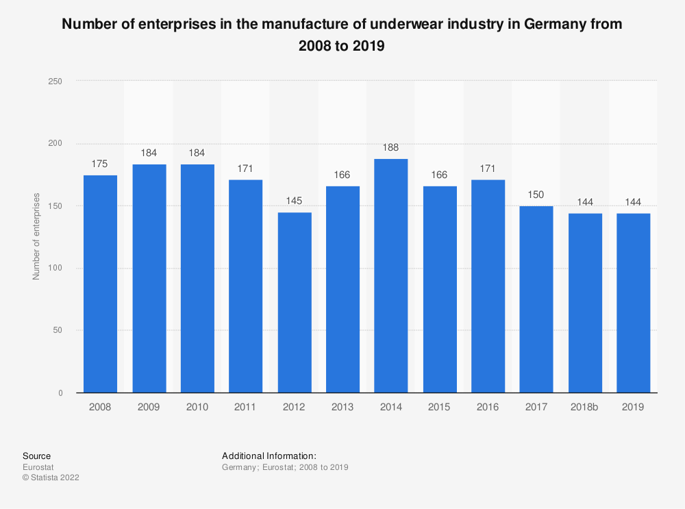 Statistic: Number of enterprises in the manufacture of underwear industry in Germany from 2008 to 2016 | Statista