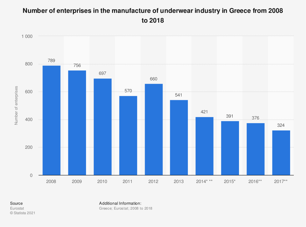 Statistic: Number of enterprises in the manufacture of underwear industry in Greece from 2008 to 2016 | Statista