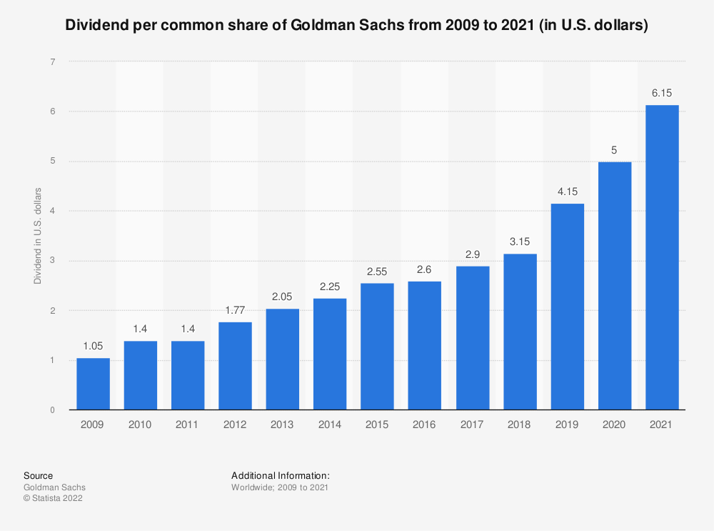 Statistic: Dividend per common share of Goldman Sachs from 2009 to 2019 (in U.S. dollars) | Statista