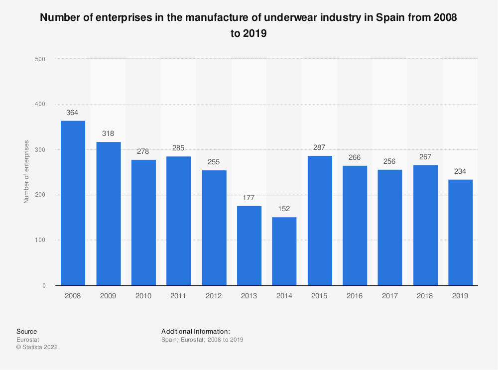 Statistic: Number of enterprises in the manufacture of underwear industry in Spain from 2008 to 2018 | Statista