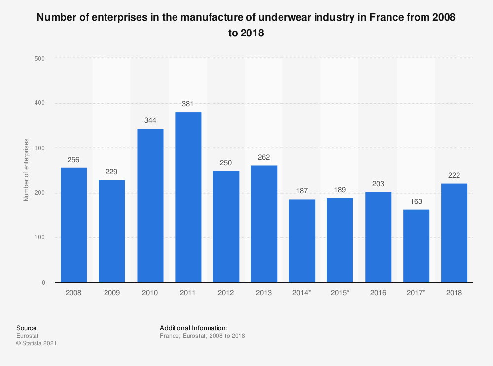 Statistic: Number of enterprises in the manufacture of underwear industry in France from 2008 to 2017 | Statista