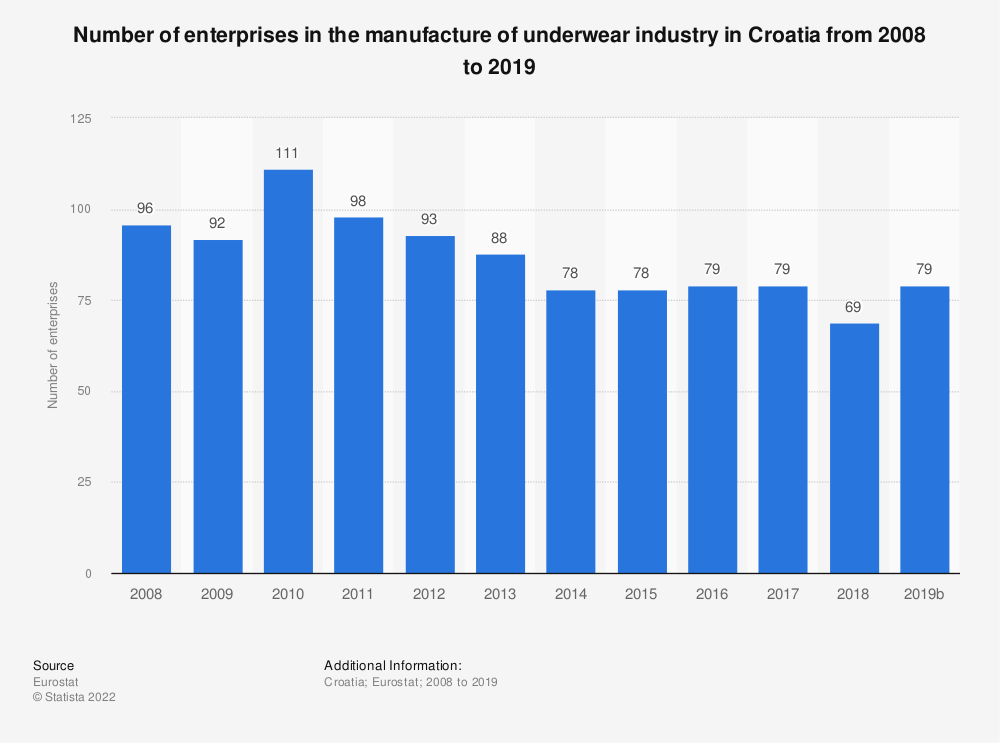 Statistic: Number of enterprises in the manufacture of underwear industry in Croatia from 2008 to 2018 | Statista