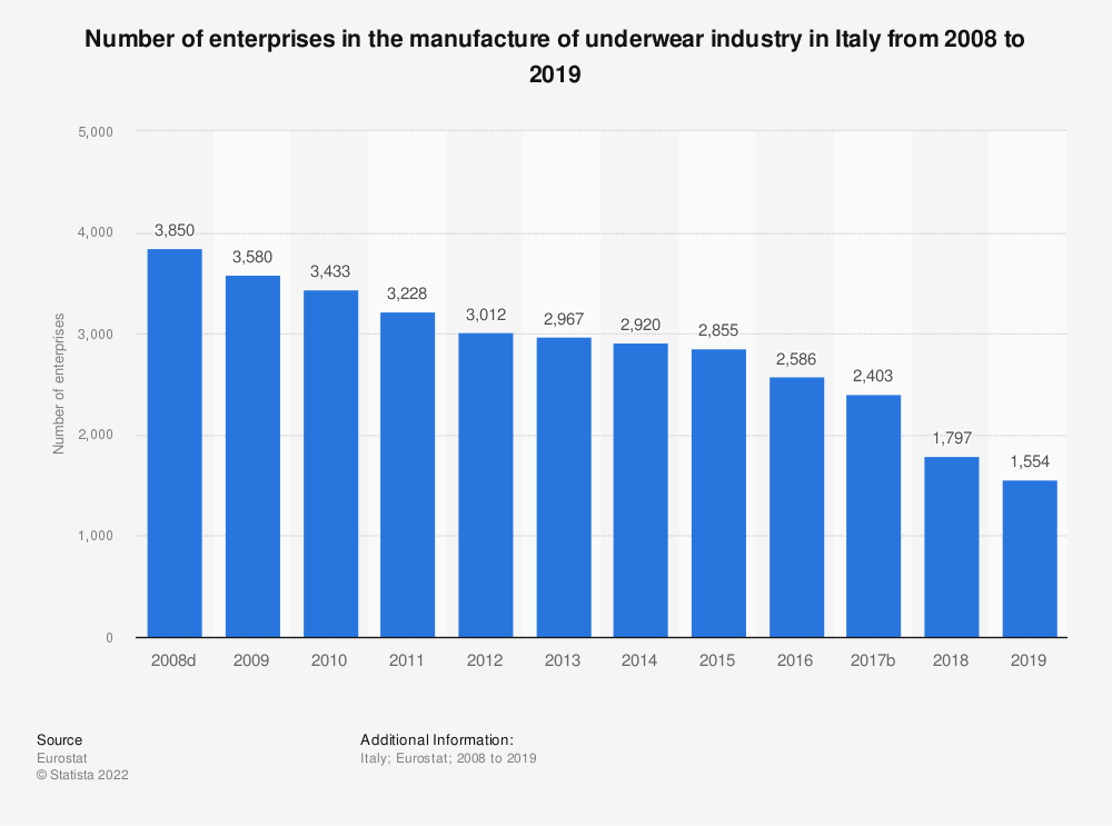 Statistic: Number of enterprises in the manufacture of underwear industry in Italy from 2008 to 2018 | Statista