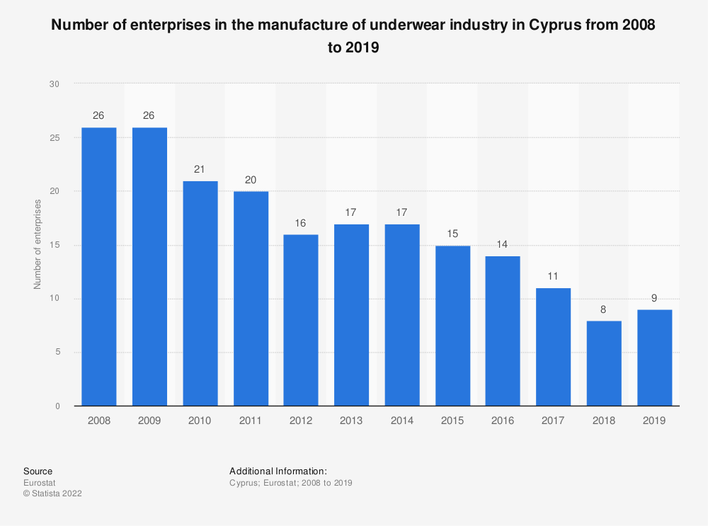 Statistic: Number of enterprises in the manufacture of underwear industry in Cyprus from 2008 to 2016 | Statista
