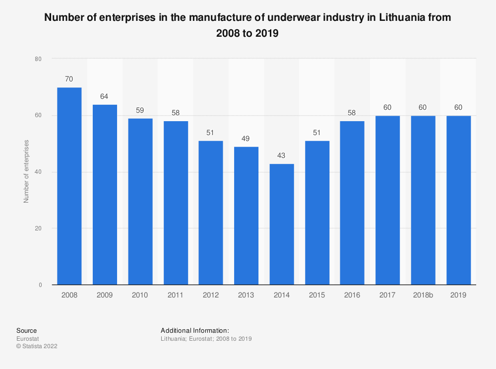 Statistic: Number of enterprises in the manufacture of underwear industry in Lithuania from 2008 to 2016 | Statista