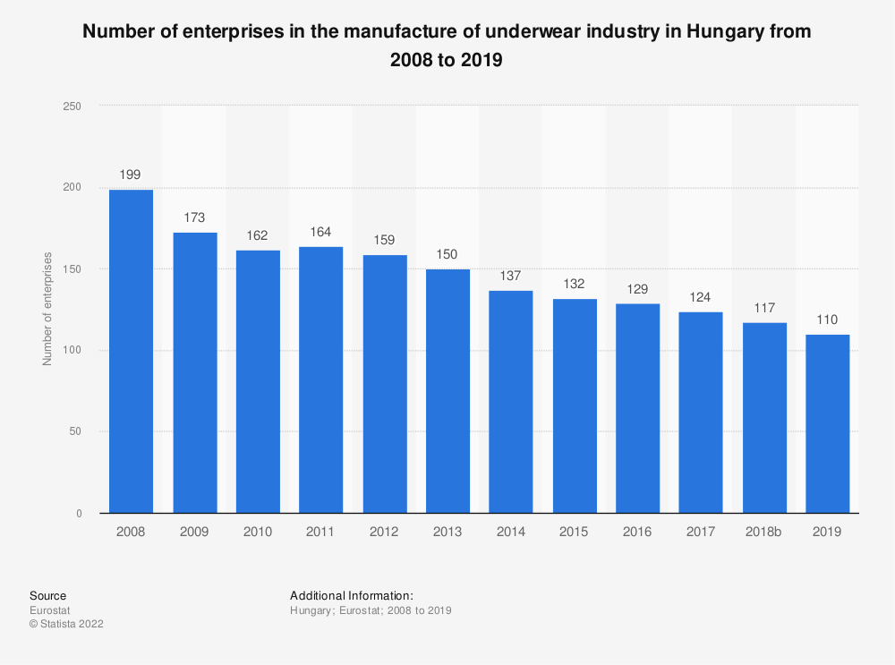 Statistic: Number of enterprises in the manufacture of underwear industry in Hungary from 2008 to 2016 | Statista
