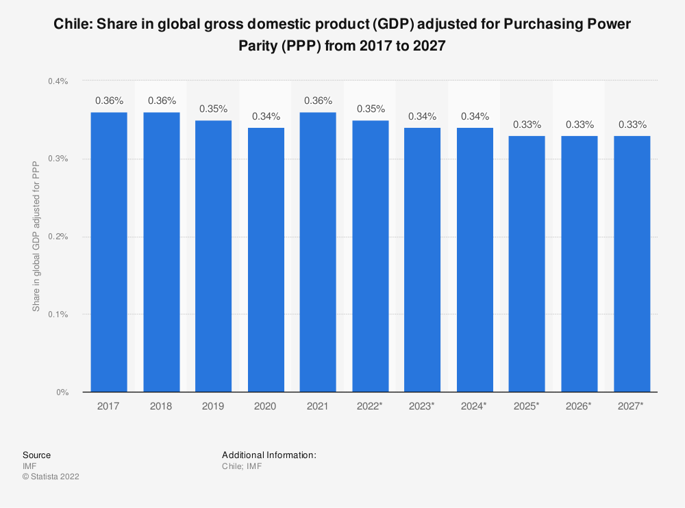 Statistic: Chile: Share in global gross domestic product (GDP) adjusted for Purchasing Power Parity (PPP) from 2015 to 2025 | Statista