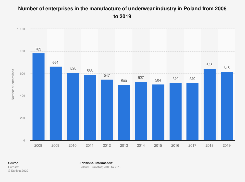 Statistic: Number of enterprises in the manufacture of underwear industry in Poland from 2008 to 2016 | Statista