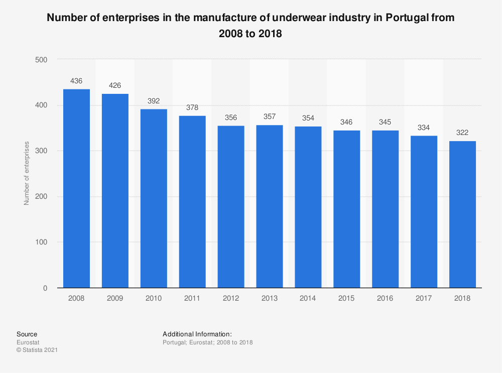 Statistic: Number of enterprises in the manufacture of underwear industry in Portugal from 2008 to 2018 | Statista
