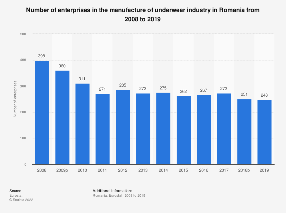 Statistic: Number of enterprises in the manufacture of underwear industry in Romania from 2008 to 2018 | Statista