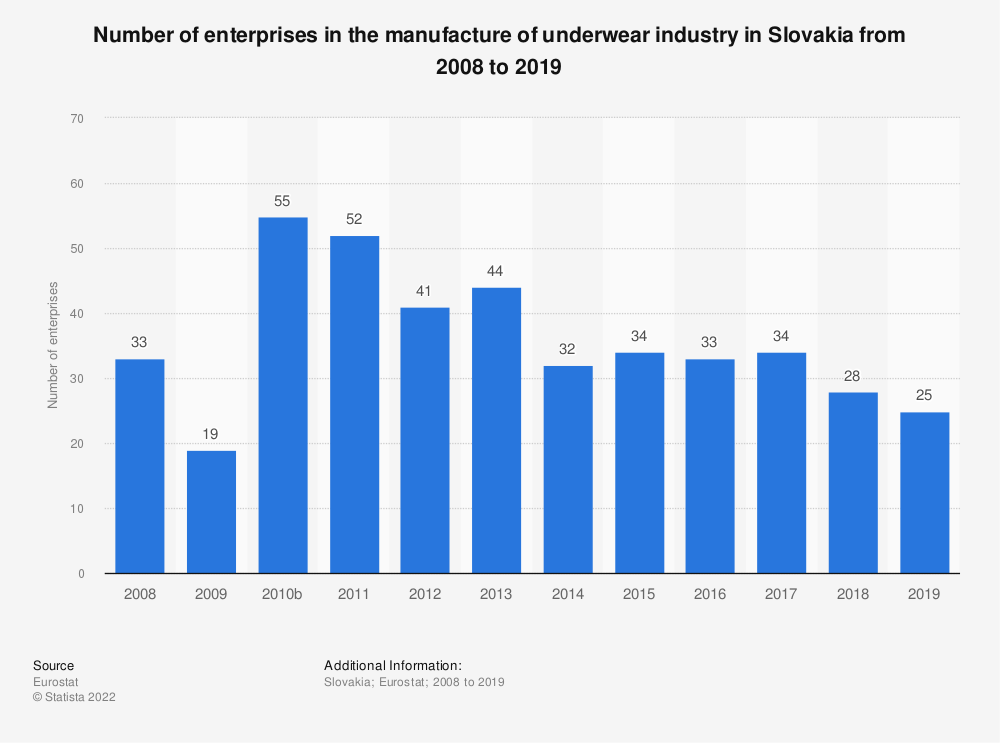 Statistic: Number of enterprises in the manufacture of underwear industry in Slovakia from 2008 to 2018 | Statista