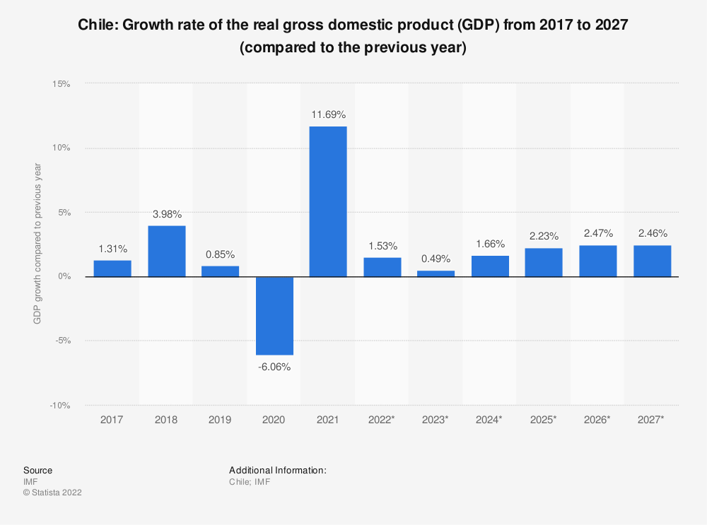 Statistic: Chile: Growth rate of the real gross domestic product (GDP) from 2014 to 2024 (compared to the previous year) | Statista
