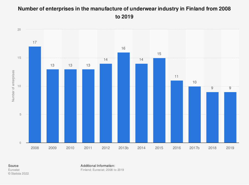 Statistic: Number of enterprises in the manufacture of underwear industry in Finland from 2008 to 2016 | Statista