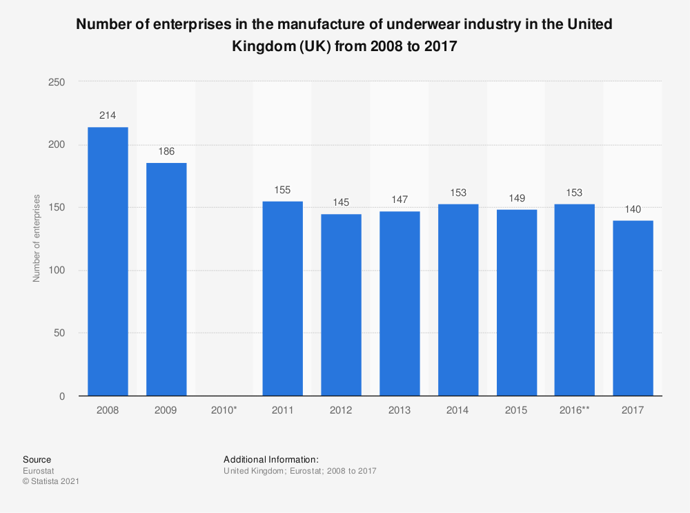 Statistic: Number of enterprises in the manufacture of underwear industry in the United Kingdom (UK) from 2008 to 2016 | Statista
