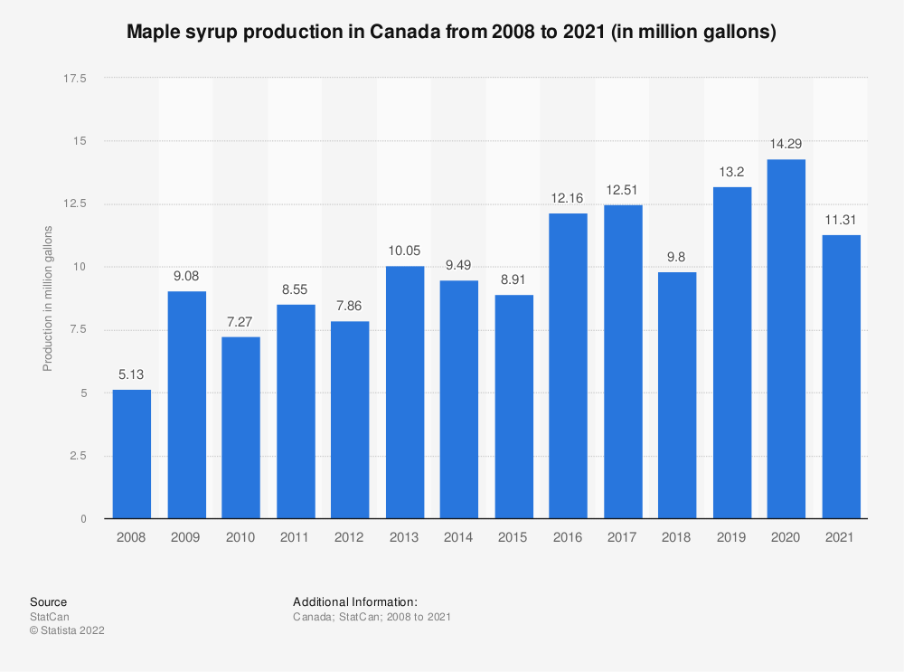 Statistic: Maple syrup production in Canada from 2008 to 2018 (in million gallons)  | Statista