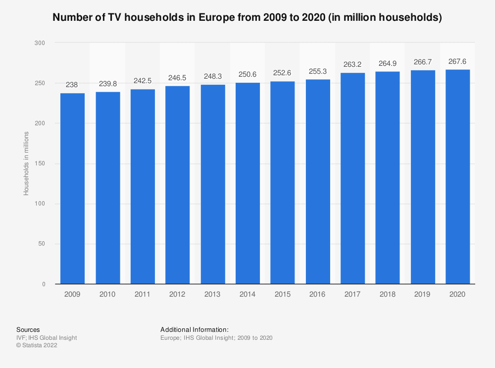 Statistic: Number of TV households in Europe from 2009 to 2016 (in million households) | Statista